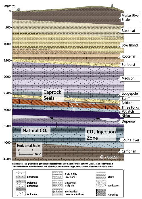 Kevin Dome geology diagram