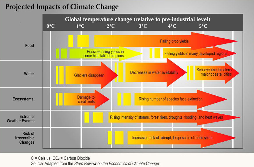 strategies to mitigate climate change in The chicago climate action plan is mainly a mitigation strategy for the city of 27 million people, though one chapter is devoted to adaptation at the time, the plan was the first to both.