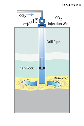 CO<small>2</small> is injected into the targeted underground formation and securely held in place by an overlying caprock.