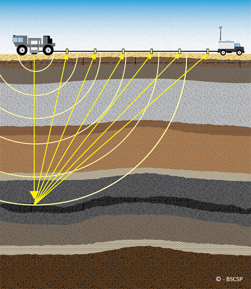 In a seismic survey, large Vibroseis trucks release sound waves that travel deep underground that reflect valuable data back to ground sensors placed at the surface.